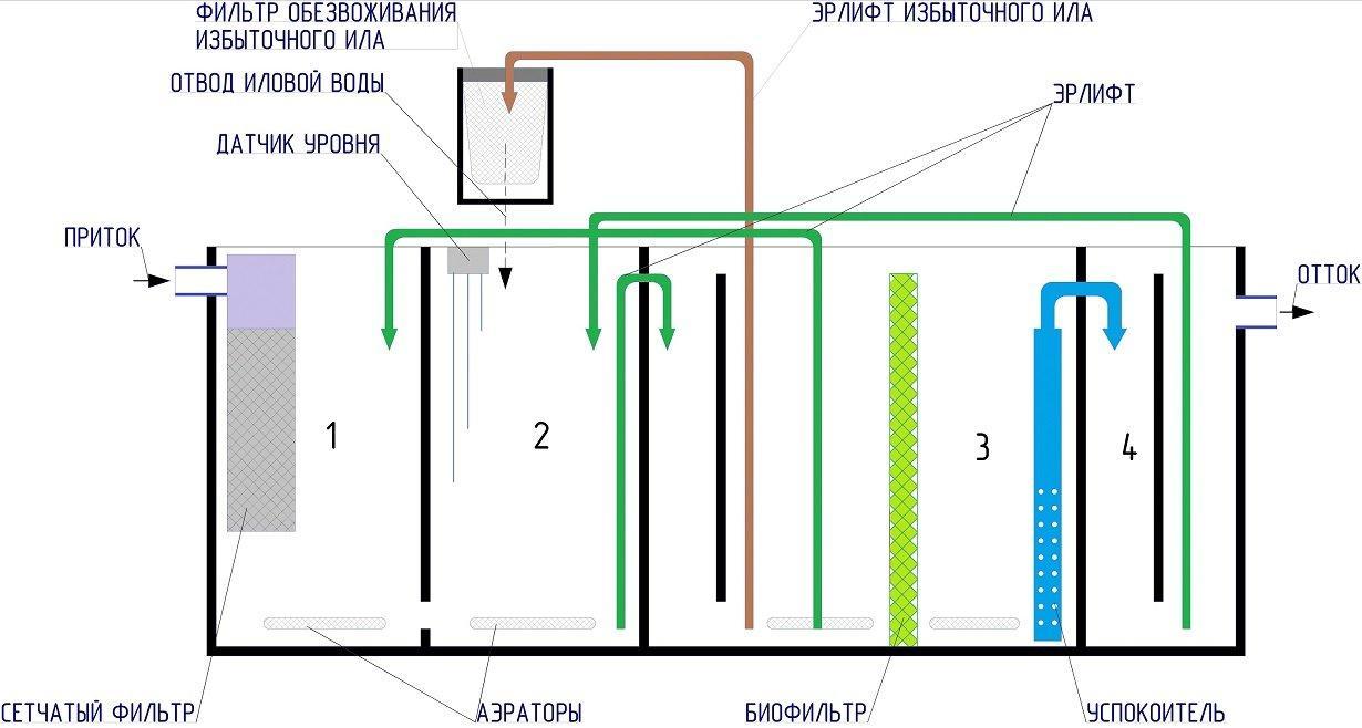 Септики автономной канализации для частного дома